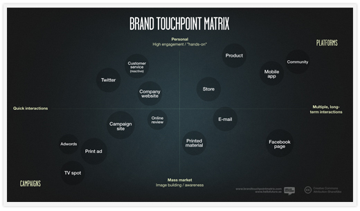 Brand Touchpoint Matrix